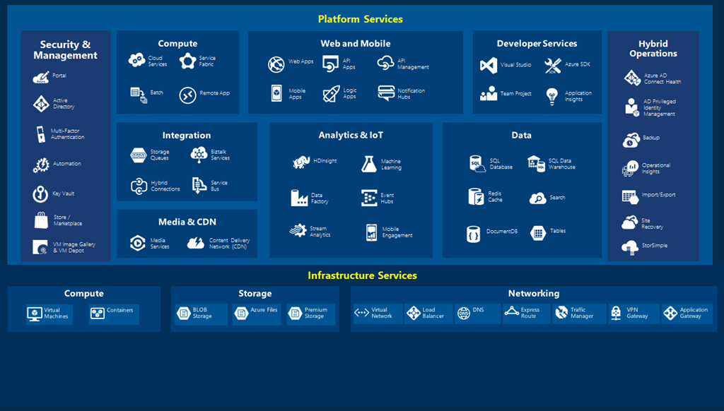 The Future of Azure is Azure Stack! – Coretek Services